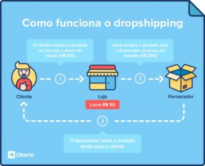 Step by Step How to Dropship from AliExpress With No Money
