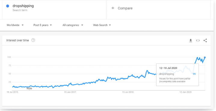 google trend dropshipping